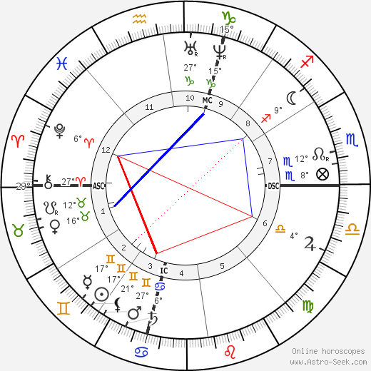 Ferdinand Fabre birth chart, biography, wikipedia 2019, 2020