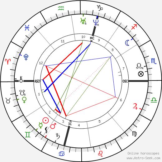 Ferdinand Fabre tema natale, oroscopo, Ferdinand Fabre oroscopi gratuiti, astrologia