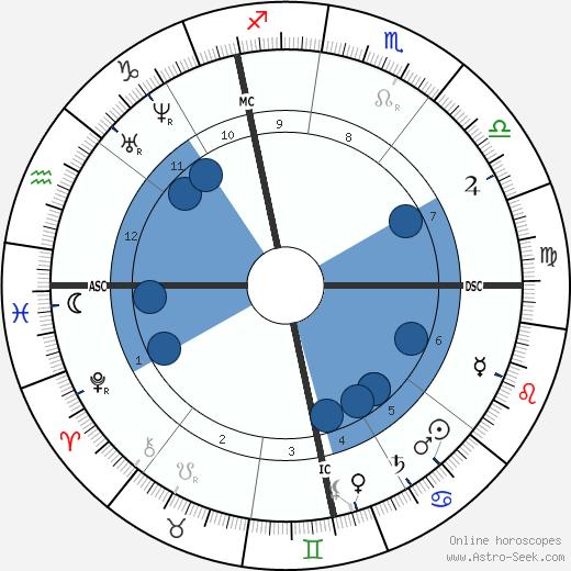 Henri Rivière wikipedia, horoscope, astrology, instagram