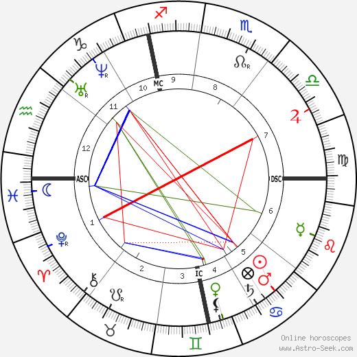 Henri Rivière tema natale, oroscopo, Henri Rivière oroscopi gratuiti, astrologia