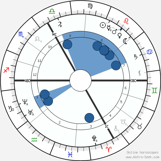 Charles de Coster wikipedia, horoscope, astrology, instagram