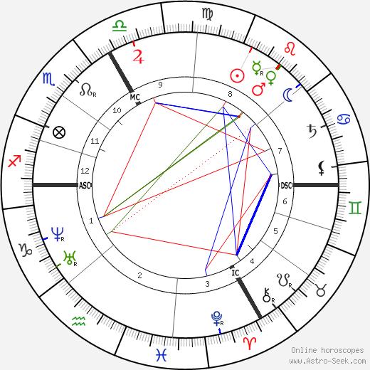 Charles de Coster tema natale, oroscopo, Charles de Coster oroscopi gratuiti, astrologia