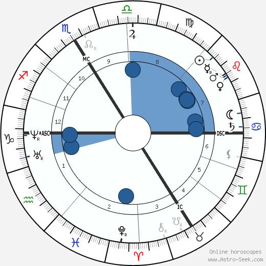 Paul Challemel-Lacour wikipedia, horoscope, astrology, instagram