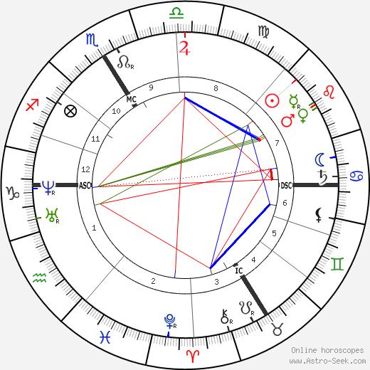 Paul Challemel-Lacour tema natale, oroscopo, Paul Challemel-Lacour oroscopi gratuiti, astrologia