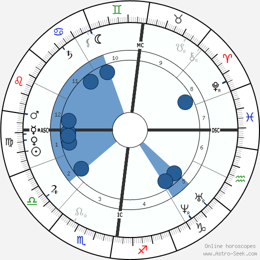 Henriette Schrader-Breymann wikipedia, horoscope, astrology, instagram