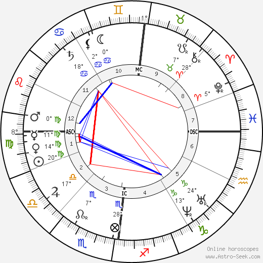Henriette Schrader-Breymann birth chart, biography, wikipedia 2017, 2018