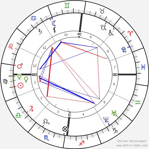 Henriette Schrader-Breymann astro natal birth chart, Henriette Schrader-Breymann horoscope, astrology