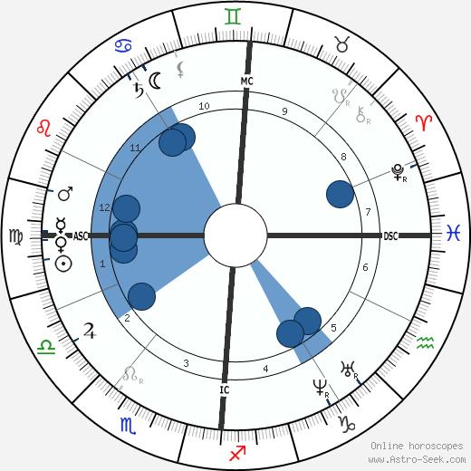 Jean Albert Gaudry wikipedia, horoscope, astrology, instagram