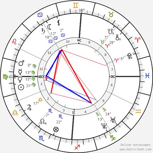 Jean Albert Gaudry birth chart, biography, wikipedia 2019, 2020