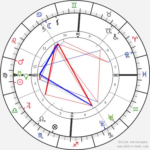 Jean Albert Gaudry astro natal birth chart, Jean Albert Gaudry horoscope, astrology