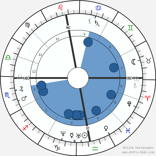 Charles Allston Collins wikipedia, horoscope, astrology, instagram