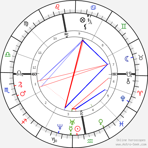 Charles Allston Collins birth chart, Charles Allston Collins astro natal horoscope, astrology