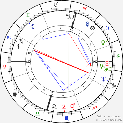 Henri Resal astro natal birth chart, Henri Resal horoscope, astrology