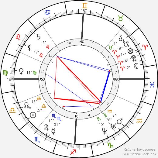 David Younger birth chart, biography, wikipedia 2018, 2019