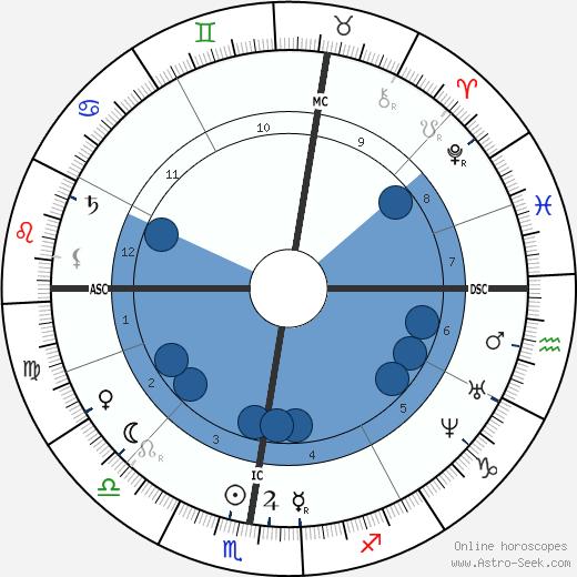 Ernest Hello wikipedia, horoscope, astrology, instagram