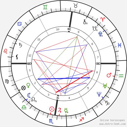 Эрнест Элло Ernest Hello день рождения гороскоп, Ernest Hello Натальная карта онлайн