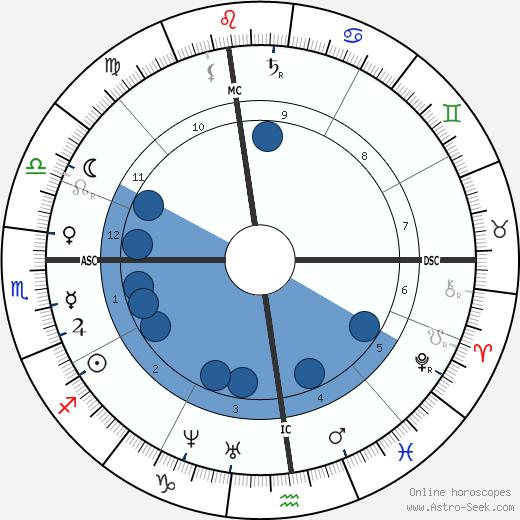 Mary Louisa Adams wikipedia, horoscope, astrology, instagram