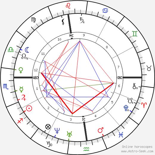 Mary Louisa Adams tema natale, oroscopo, Mary Louisa Adams oroscopi gratuiti, astrologia