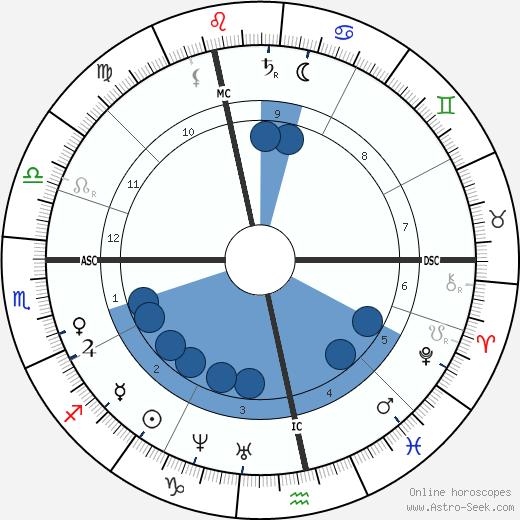 Mathilde Wesendonck wikipedia, horoscope, astrology, instagram