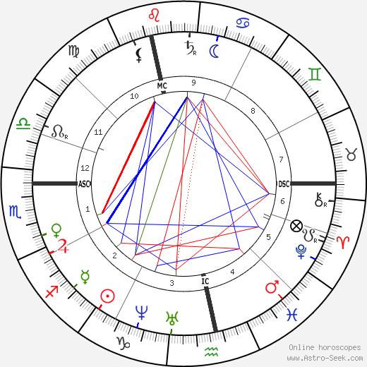 Mathilde Wesendonck birth chart, Mathilde Wesendonck astro natal horoscope, astrology