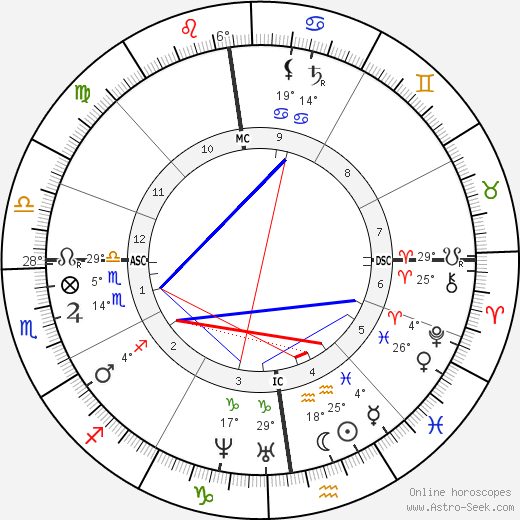 Edmond About birth chart, biography, wikipedia 2019, 2020