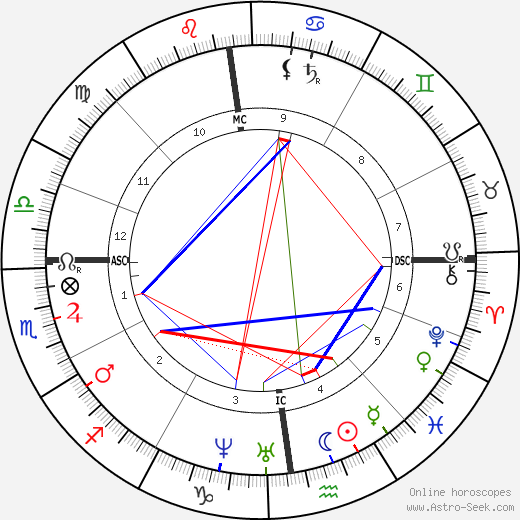 Edmond About astro natal birth chart, Edmond About horoscope, astrology