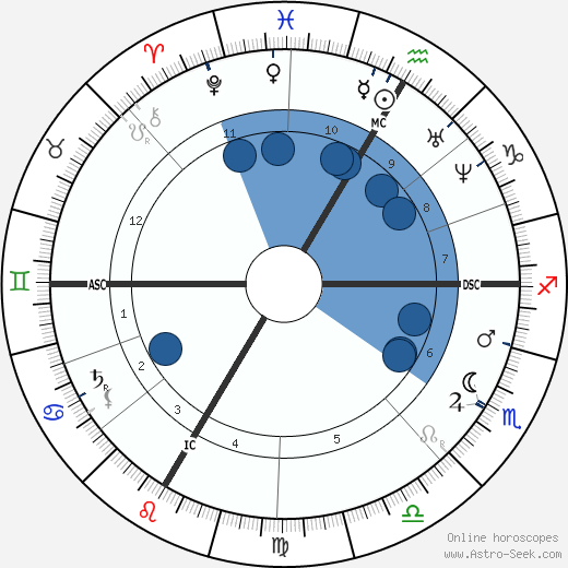 Jules Verne wikipedia, horoscope, astrology, instagram