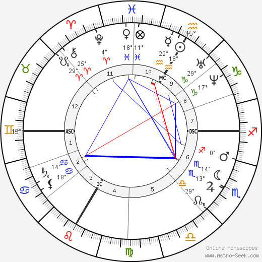 Jules Verne birth chart, biography, wikipedia 2019, 2020
