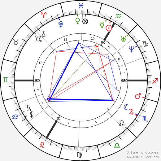 Jules Verne astro natal birth chart, Jules Verne horoscope, astrology