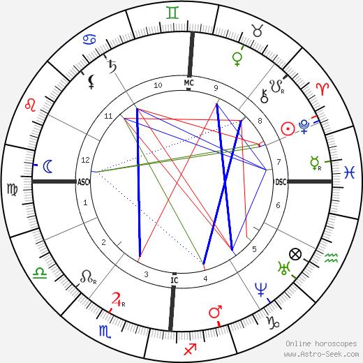 Этьенн Каржа Etienne Carjat день рождения гороскоп, Etienne Carjat Натальная карта онлайн