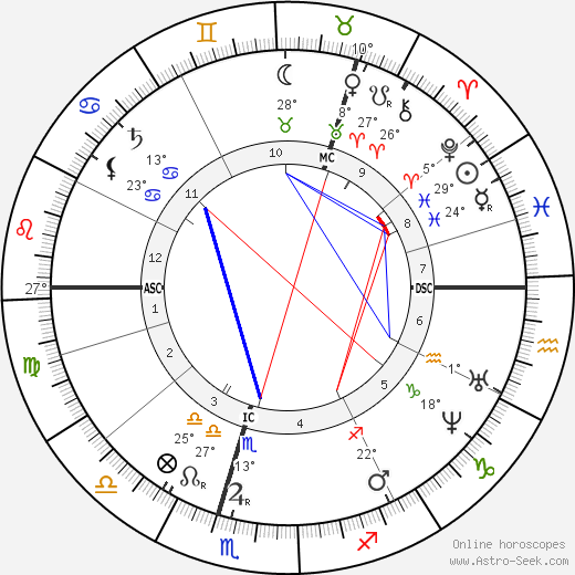 Henrik Ibsen birth chart, biography, wikipedia 2018, 2019