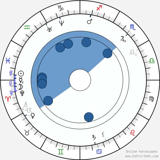 Pavol Dobšinský wikipedia, horoscope, astrology, instagram