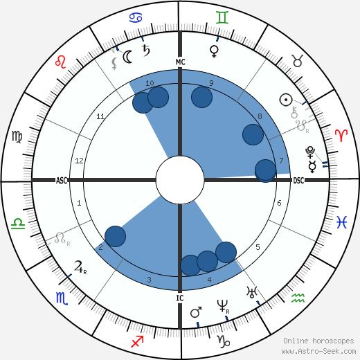 Hippolyte Taine wikipedia, horoscope, astrology, instagram