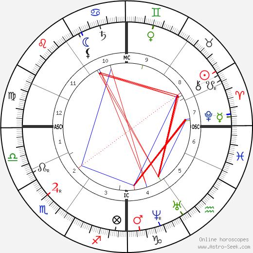 Hippolyte Taine tema natale, oroscopo, Hippolyte Taine oroscopi gratuiti, astrologia