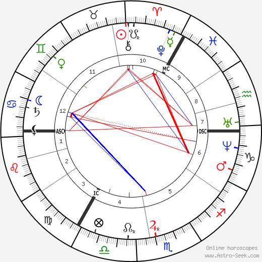 Luke Broughton tema natale, oroscopo, Luke Broughton oroscopi gratuiti, astrologia