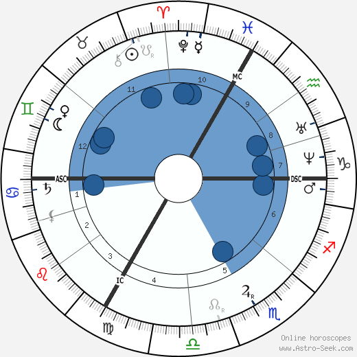 Octave Gréard wikipedia, horoscope, astrology, instagram