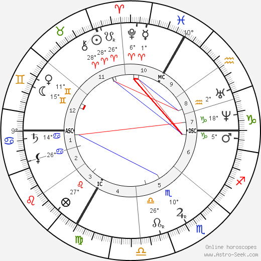 Octave Gréard birth chart, biography, wikipedia 2019, 2020