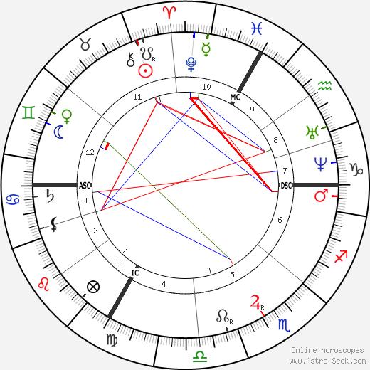 Octave Gréard astro natal birth chart, Octave Gréard horoscope, astrology