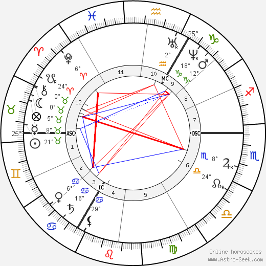 D. G. Rossetti birth chart, biography, wikipedia 2020, 2021