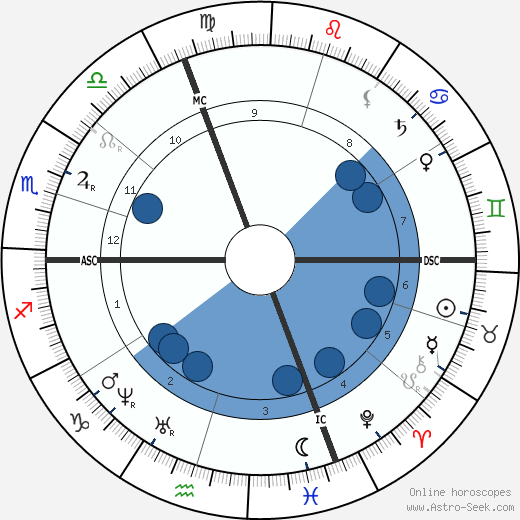 Henry Dunant wikipedia, horoscope, astrology, instagram