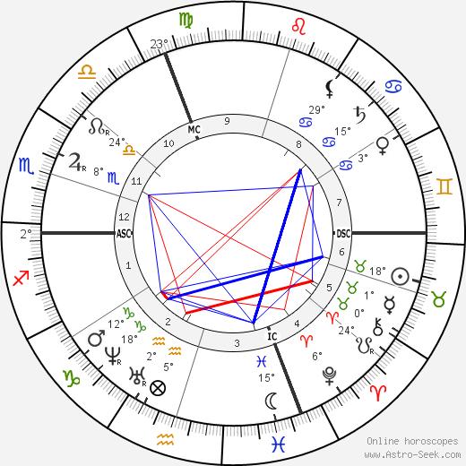 Henry Dunant birth chart, biography, wikipedia 2019, 2020