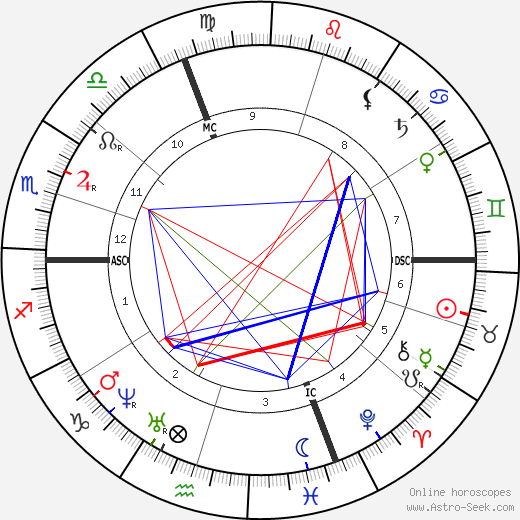 Henry Dunant birth chart, Henry Dunant astro natal horoscope, astrology
