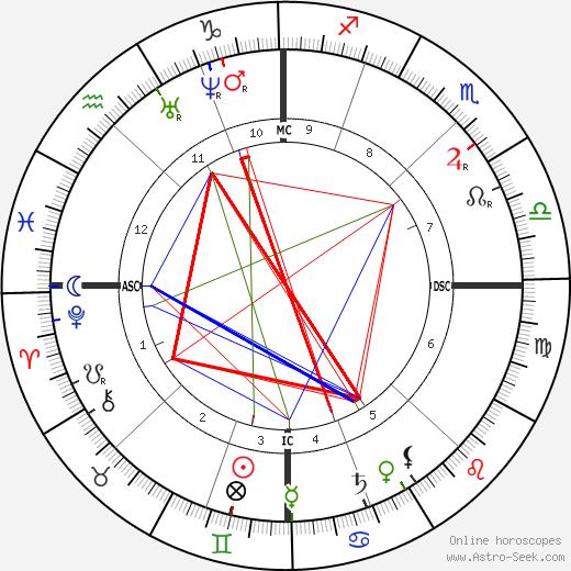 Claude Sosthene Grasset tema natale, oroscopo, Claude Sosthene Grasset oroscopi gratuiti, astrologia