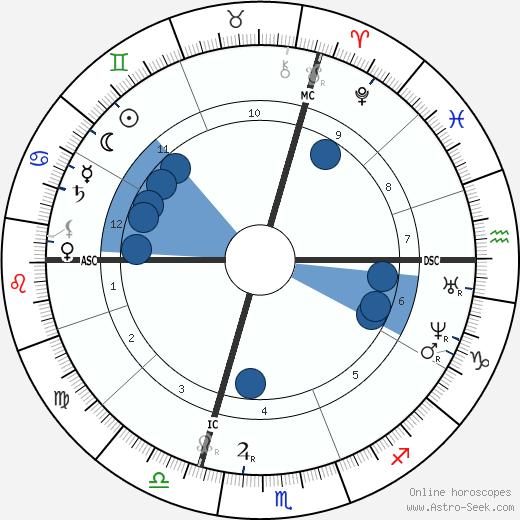 Julies-Elie Delaunay wikipedia, horoscope, astrology, instagram