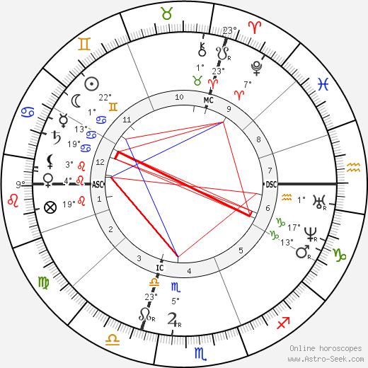 Julies-Elie Delaunay birth chart, biography, wikipedia 2018, 2019