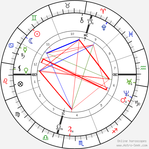 Julies-Elie Delaunay birth chart, Julies-Elie Delaunay astro natal horoscope, astrology