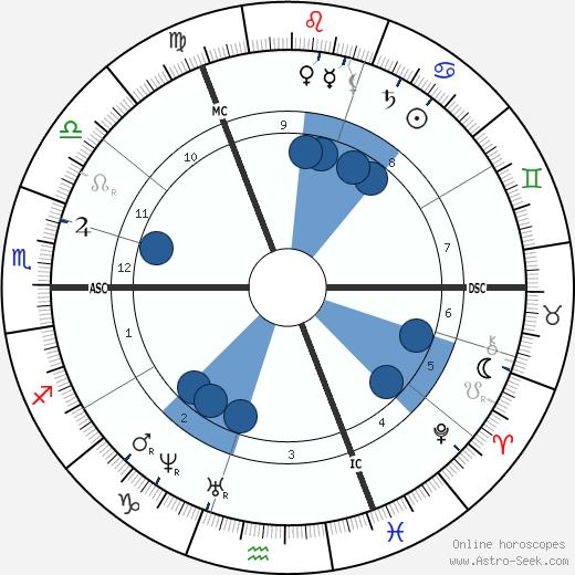 Paul Gabriel wikipedia, horoscope, astrology, instagram