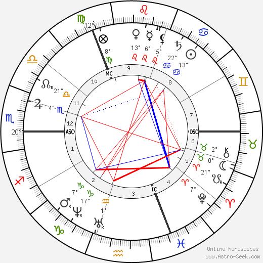 Paul Gabriel birth chart, biography, wikipedia 2019, 2020