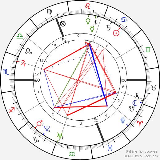 Paul Gabriel astro natal birth chart, Paul Gabriel horoscope, astrology