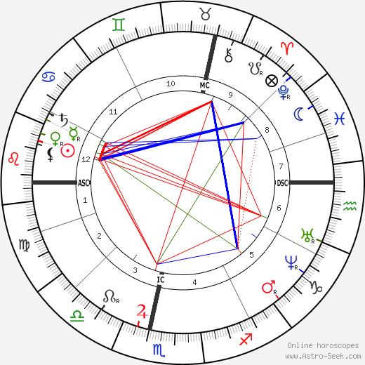 Поль Гаше Paul Gachet день рождения гороскоп, Paul Gachet Натальная карта онлайн